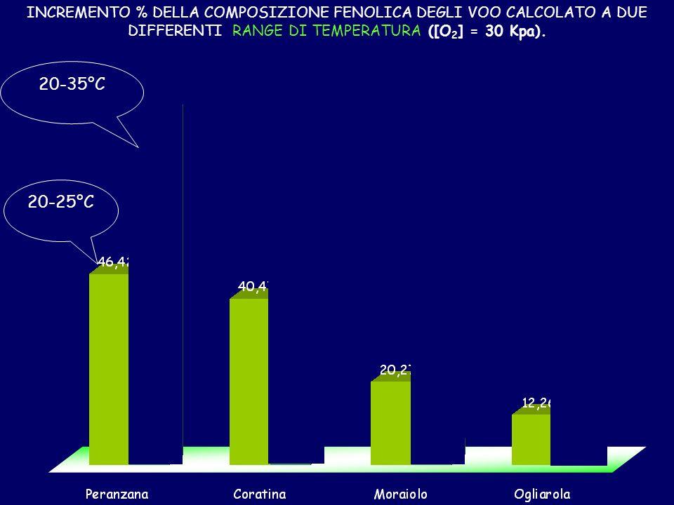 INCREMENTO % DELLA COMPOSIZIONE FENOLICA DEGLI VOO CALCOLATO A DUE DIFFERENTI RANGE DI TEMPERATURA ([O2] = 30 Kpa).